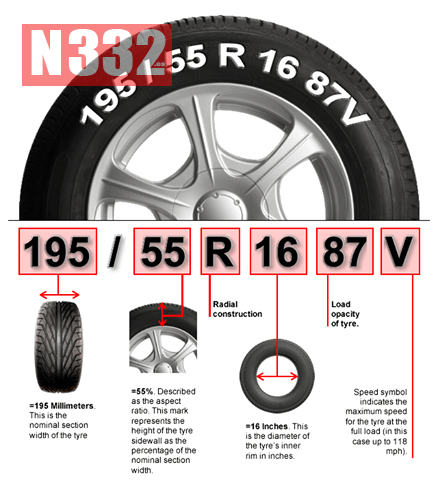 How To Read Tire Size >> How To Read Tyre Size N332 Es Driving In Spain