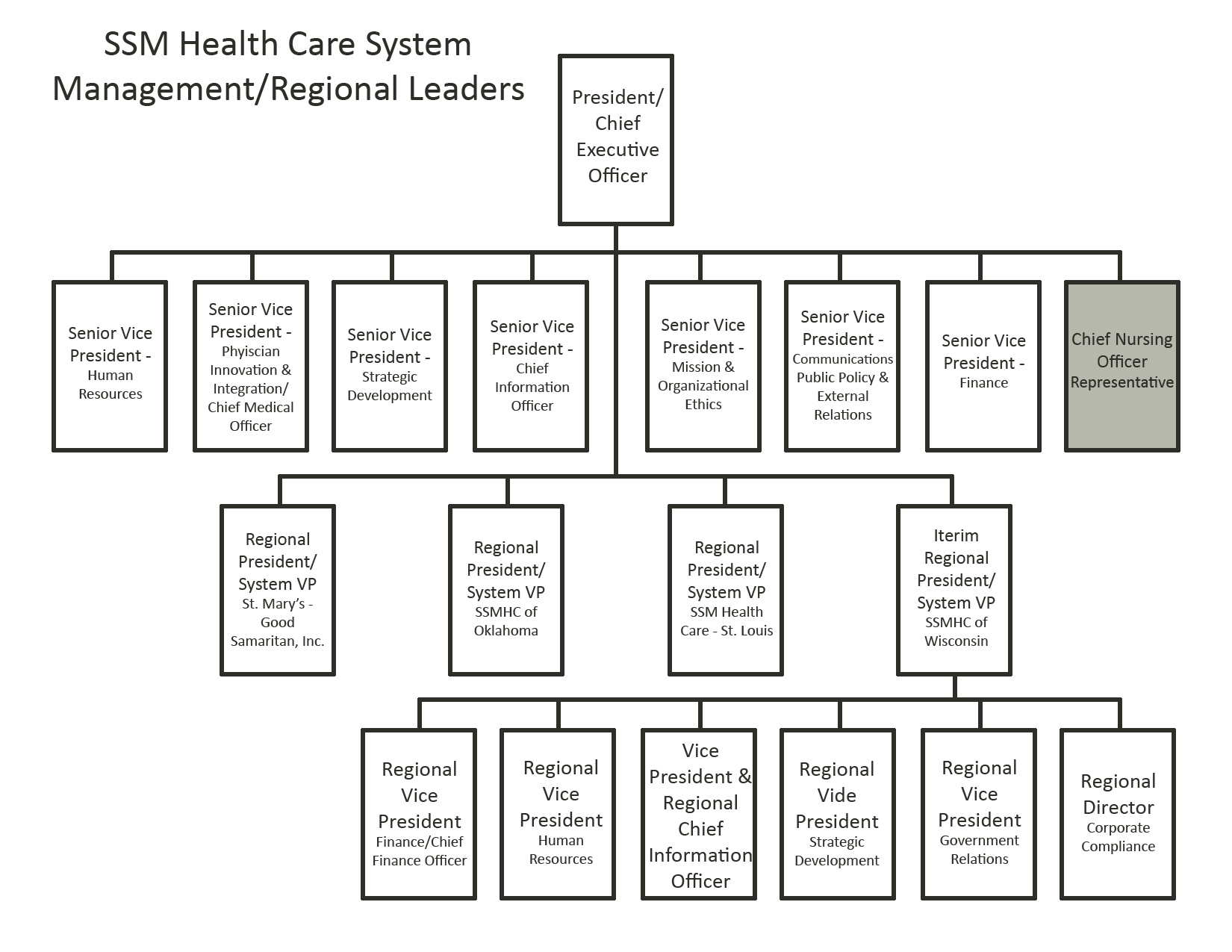 Structuralysis Of St Mary S Hospital Madison