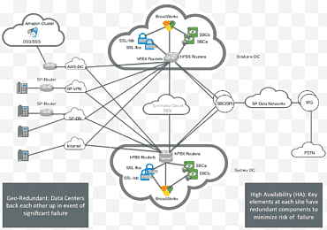 Network, Computer Network Diagram, Cisco Systems