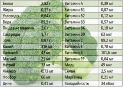 brokkoli-vred-i-polza2