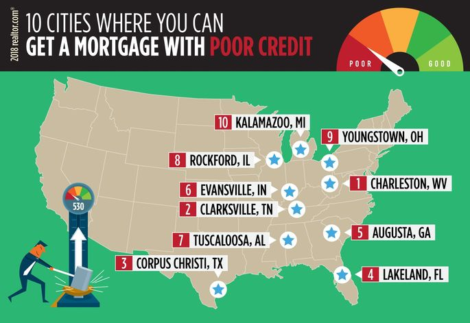 Cities where you can get a mortgage with poor credit
