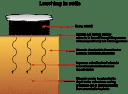 Leaching  SignWiki