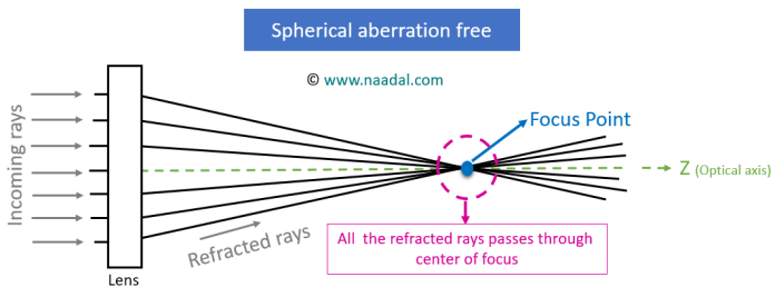 spherical aberration free optical system