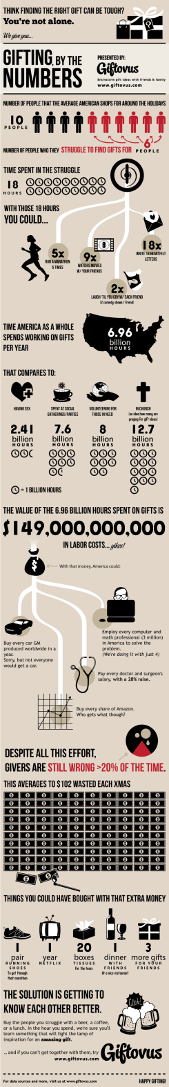 image from : http://visualoop.tumblr.com/post/66866095516/gift-giving-by-the-numbers
