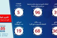Photo of الصحة: ارتفاع حالات الشفاء من مصابي فيروس كورونا إلى 68 وخروجهم من مستشفى العزل