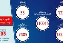 Photo of الصحة: تسجيل 1226 حالة إيجابية جديدة بفيروس كورونا.. و 53 حالة وفاة