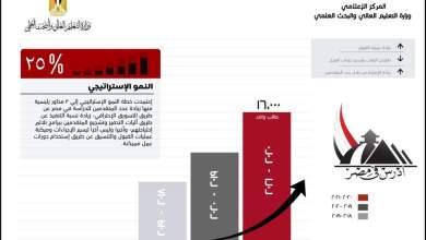 Photo of زيادة عدد الطلاب الوافدين بنسبة 25% مقارنة بالعام الماضي رغم جائحة كورونا