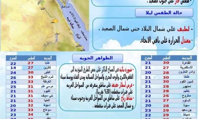 Photo of تعرف علي حالة الطقس غدا