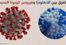 Photo of تعرف علي الفرق بين الإنفلونزا و كورونا