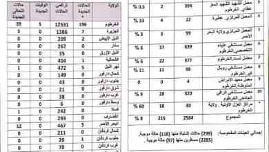 احصائيات جديدة لاصابات كورونا في السودان