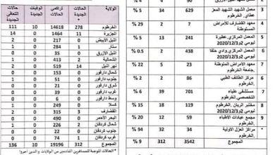 السودان: أرقام قياسية لإصابات كورونا