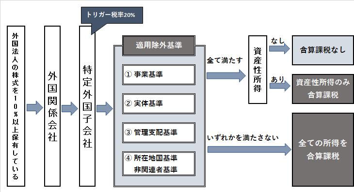 タックスヘイブン改正前-2