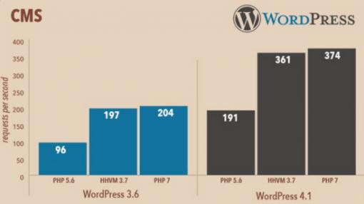 wordpress speed php7