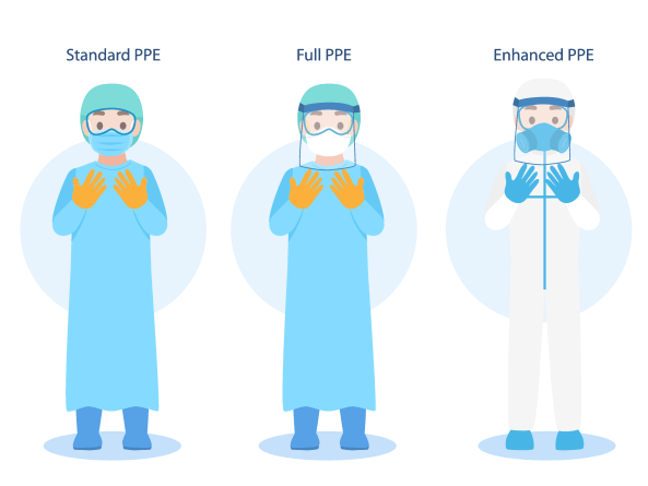 Personal Protective Equipment. Image credit: https://infectioncontrol.care/blog/what-is-ppe.