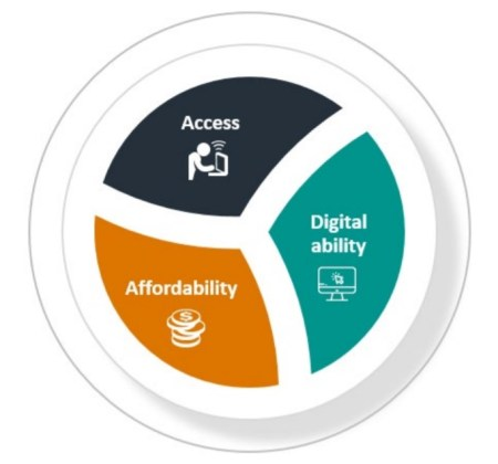 The Indigenous Digital Inclusion Plan will focus on three elements of digital inclusion: access, affordability and digital ability.
