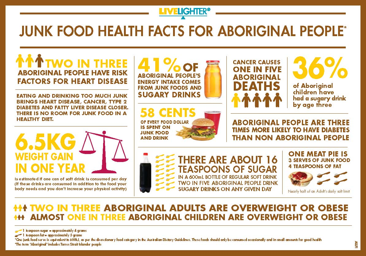 Sugar Tax NACCHO Aboriginal Health News Alerts