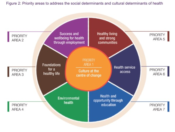 Social Determinants and Health