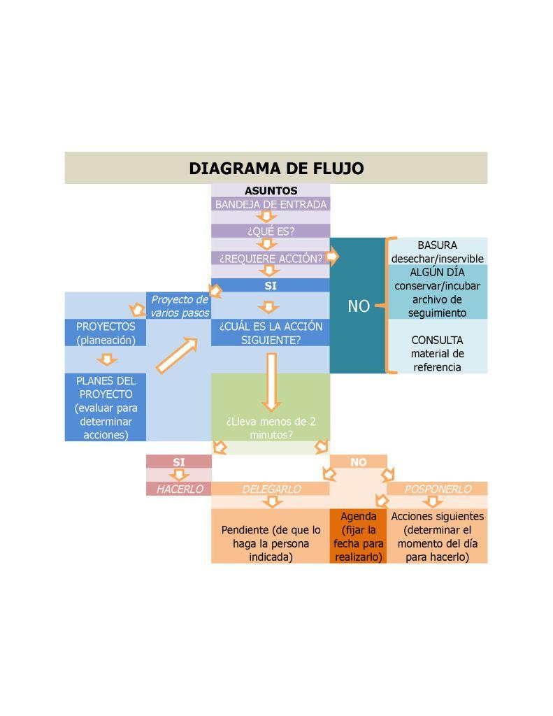 El diagrama de flujo mtodo de organizacin ccuart Image collections