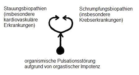 biopathien