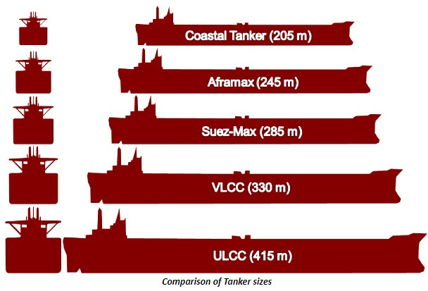 tanker-sızes.jpg