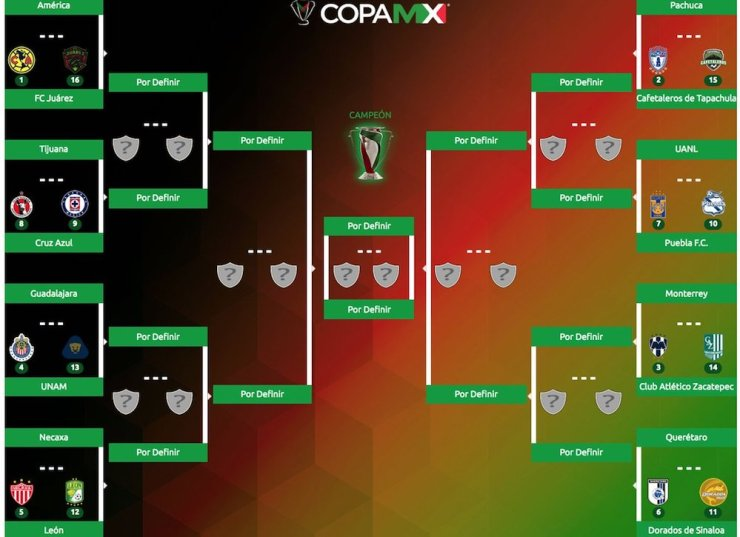 Octavos de Final Copa MX