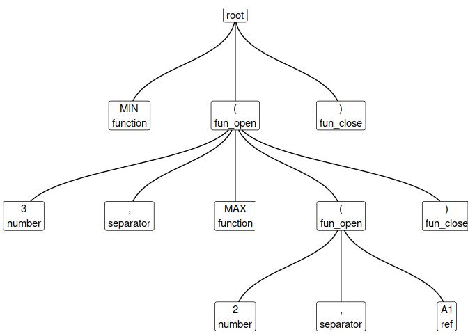 Tokenise 'Excel' Formulas • lexl