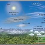 Prozor za oblake