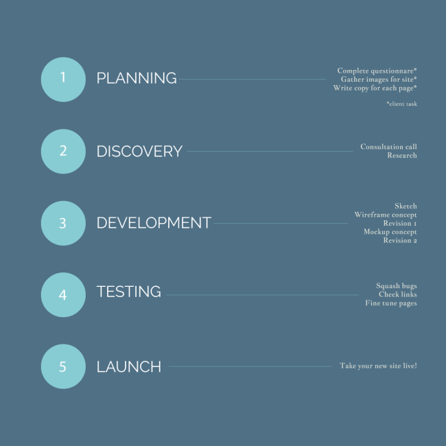 NS Design Process Graphic 3.0