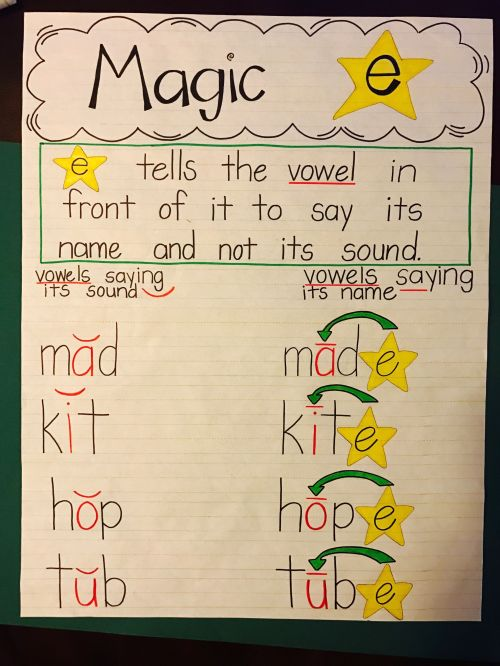 small resolution of 10 Helpful CVCe Anchor Charts \u0026 Ideas for Teaching CVCe Words