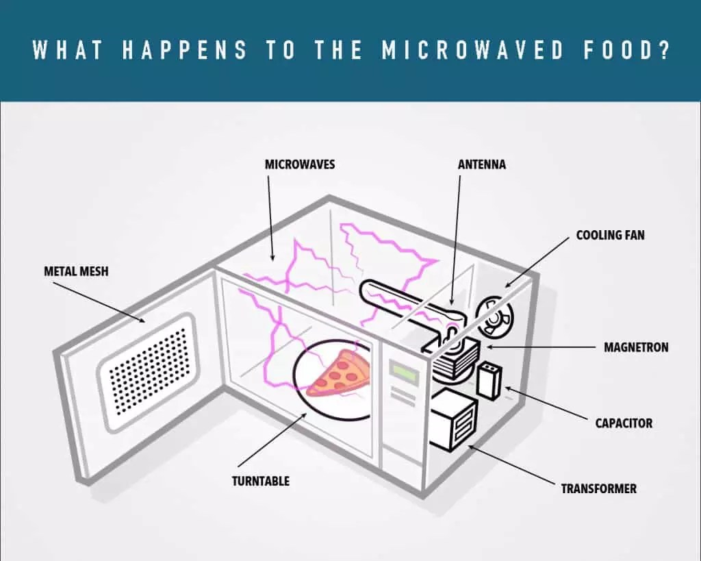 What happens to microwaved food