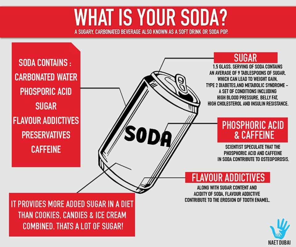 soda's ingredients