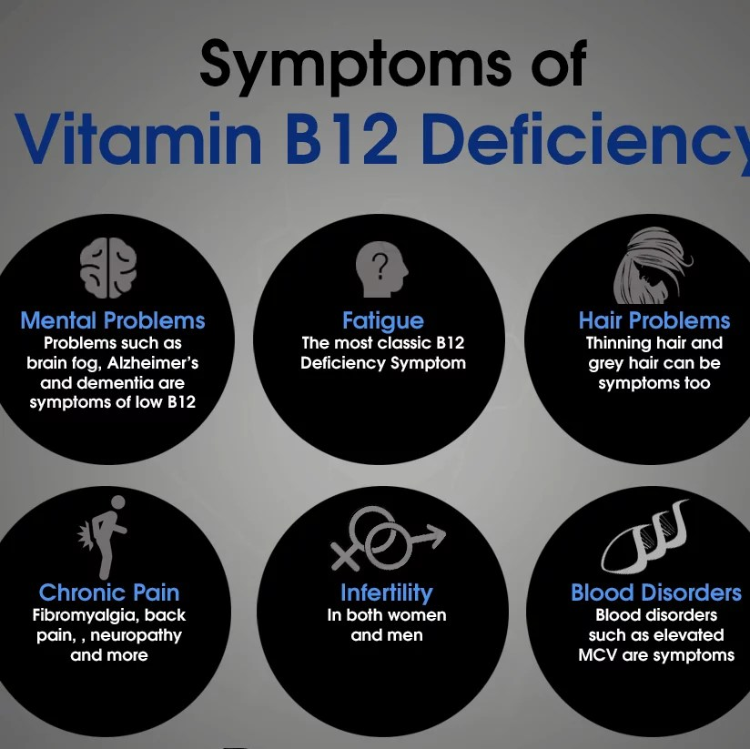 Vitamin B12 Indication NAET Dubai