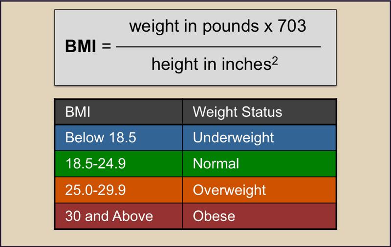 Calculate Body Mass Index (BMI)
