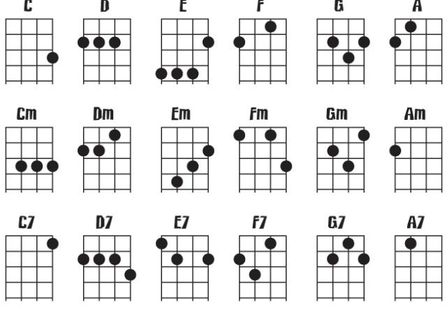 çok kullanılan ukulele notaları