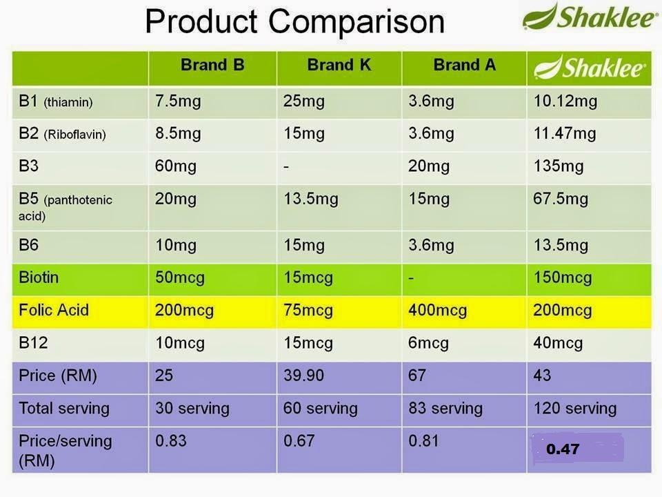 Perbezaan vitamin B complex Shaklee berbanding jenama farmasi (1/2)