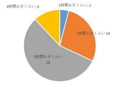 授乳間隔アンケートグラフ