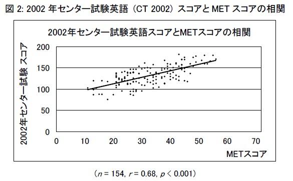 英語の教育・研究を効率化する最小英語テスト「MET」を初めて體系化、TOEICやセンター試験などの長時間英語 ...