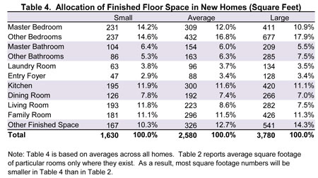 size of a living room photos dividers nahb spaces in new homes allocation finished floor space square feet