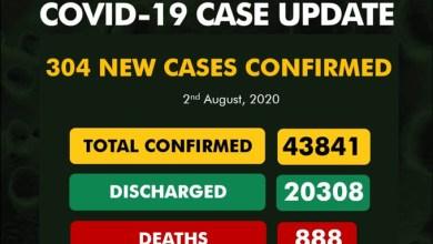 Photo of 304 New Cases Of Coronavirus Recorded In Nigeria – NCDC