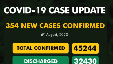 Photo of NCDC – 354 New Cases Of COVID-19 Recorded In Nigeria