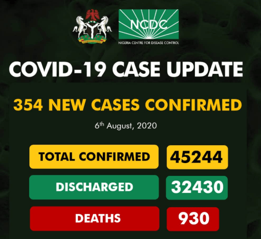 354 New Cases Of COVID-19