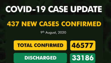 Photo of NCDC – 437 New COVID-19 Cases Recorded In Nigeria