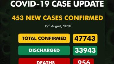 Photo of NCDC – 453 new cases of Coronavirus recorded in Nigeria