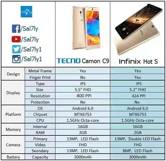 Hot S vs Camon C9