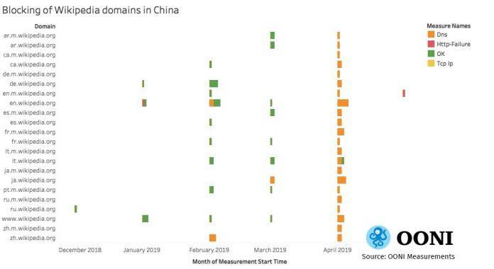 OONI / Blockades of Wikipedia in China