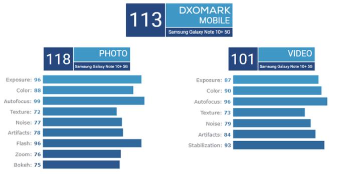 DxOMark Camera Benchmarking for Galaxy Note 10+