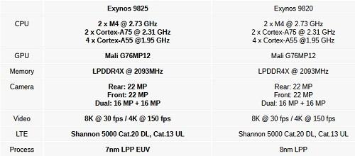 Exynos 9825
