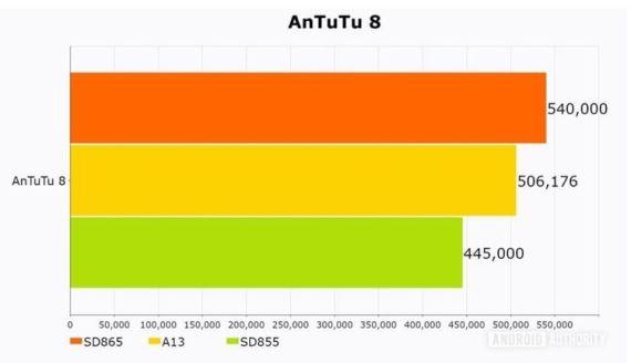 AnTuTu SD865 A13 SD855
