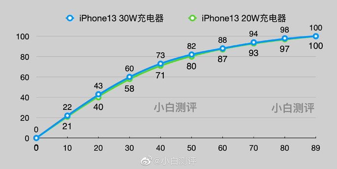 IPhone 13 charging time