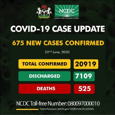 COVID-19: Nigeria records 675 new cases of COVID-19, total now 20,919